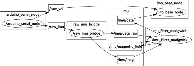 bringup_nodes