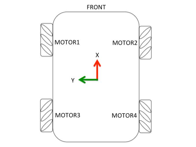linorobot_mecanum_orientation