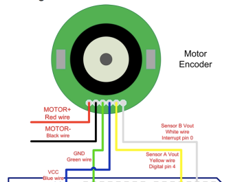 Motor with built-in encoder pinout. Photo from DFRobot
